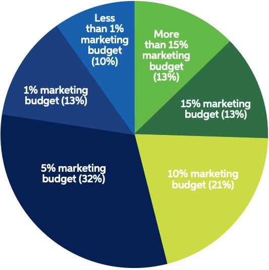 Marketing-budgets