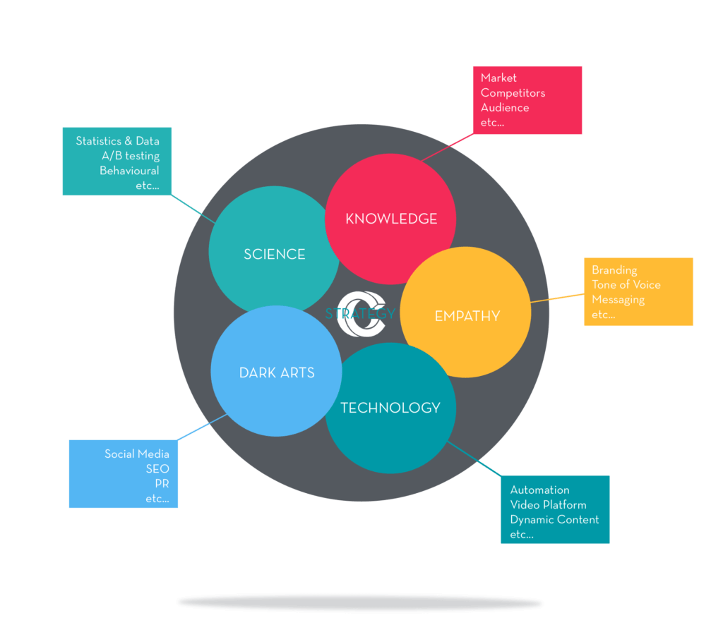 marketing overview