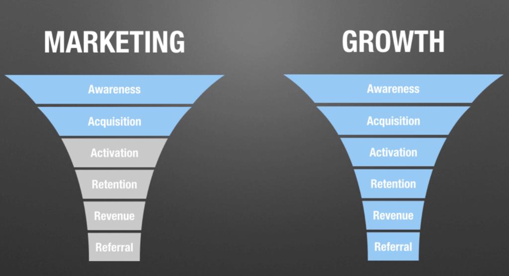 Markting_vs_Growth_Marketing