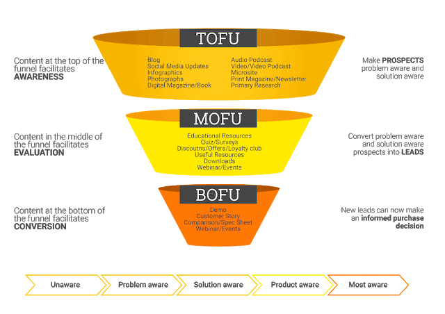 The-content-funnel