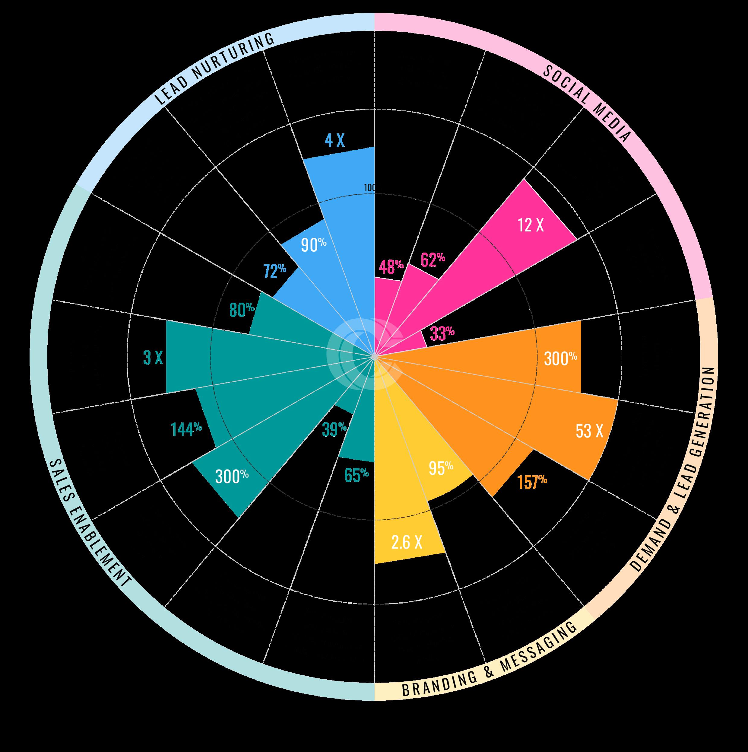 Video marketing infographic 2020