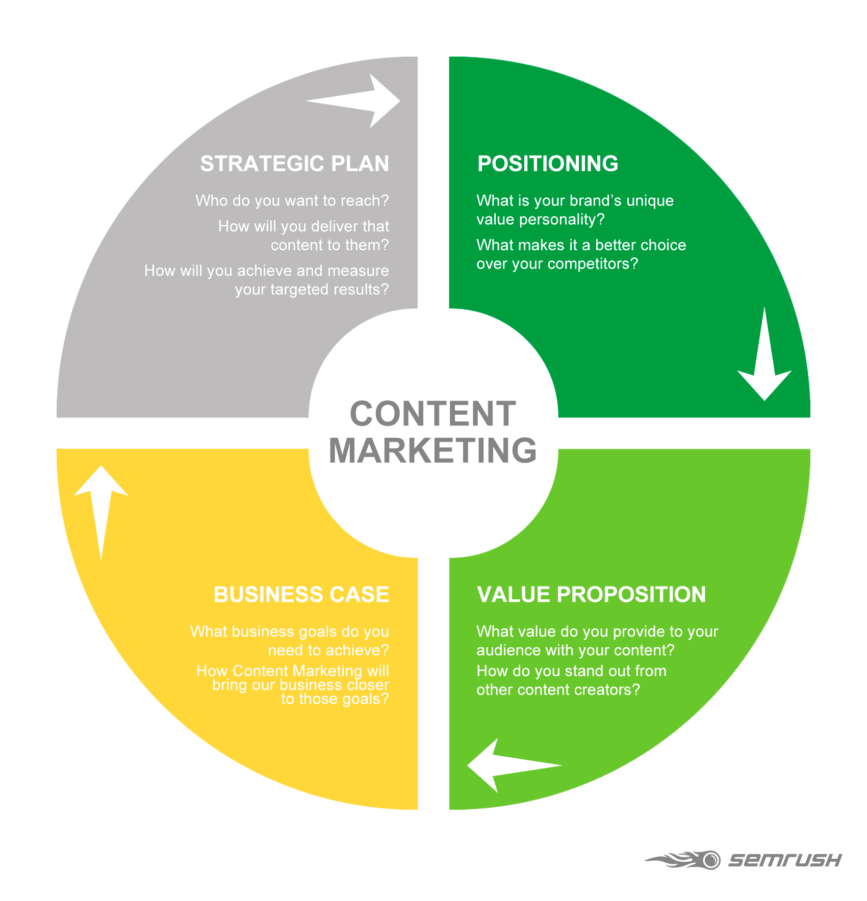 four-elements-of-a-succesfull-content-marketing-strategy