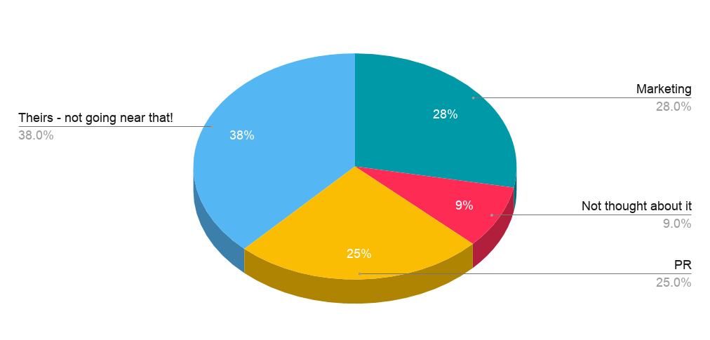 poll results personal brand