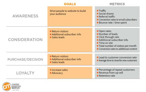 goals and metrics of content marketing